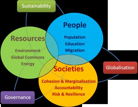Framework Research Research Framework